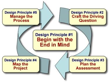 Designing PBL