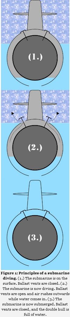 Submarine Diving Diagram and Caption