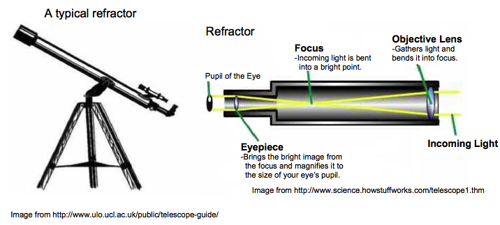 Refracting and Reflecting Telescopes - ThinkQuest