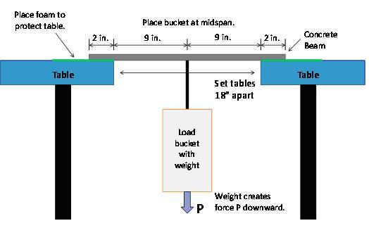 concrete beam testing