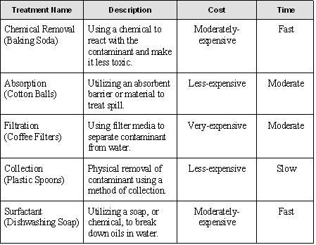groundwater table