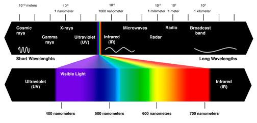 solar spectrograph